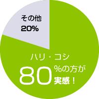 効果・効能 ハリ・コシ80%の方が実感!