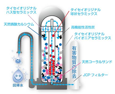回帰水の浄化システム