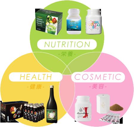 バランスのとれた栄養が健康と美容をサポート