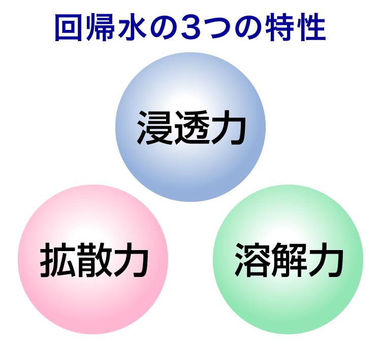 回帰水の3つの特性