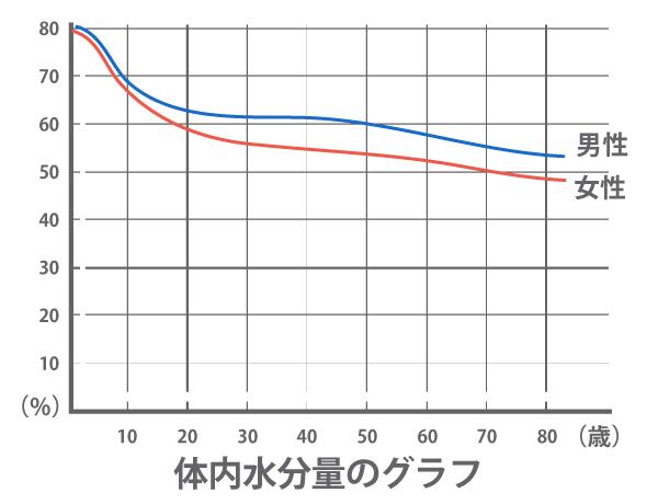 体内水分量のグラフ