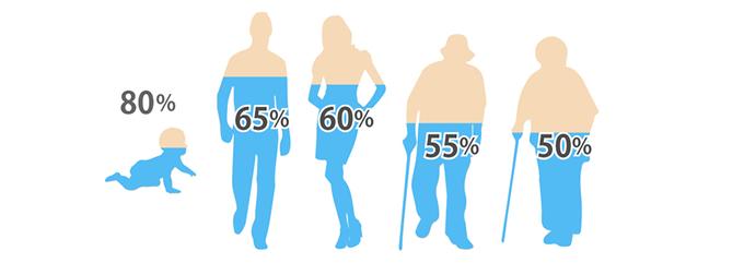 年齢別:体内水分量のグラフ