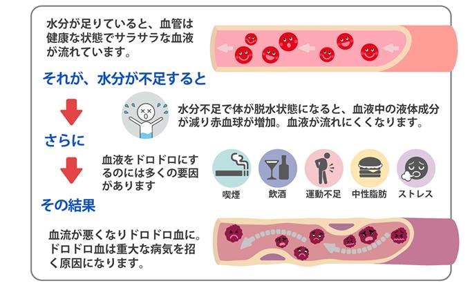 水分が不足する血流が悪くなりドロドロ血に。