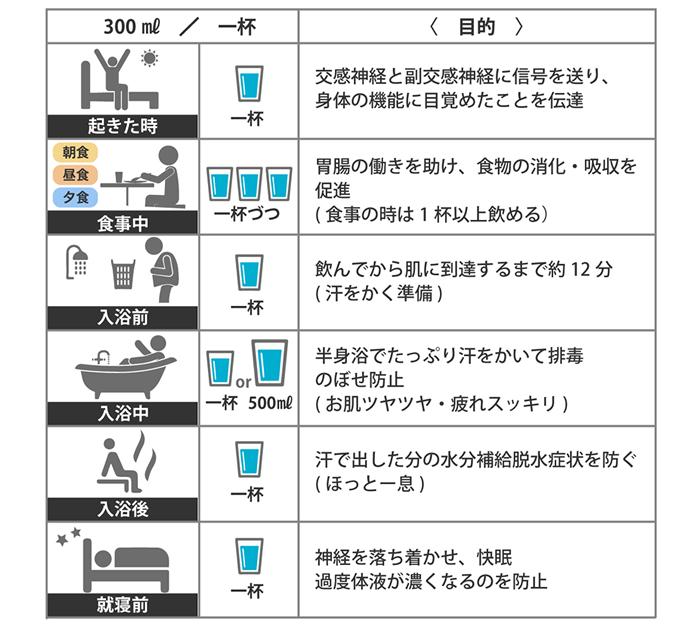 一日3ℓ水飲み健康法